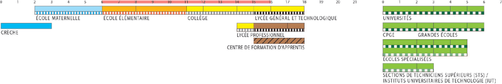 French educational ladder used for transcript evaluation